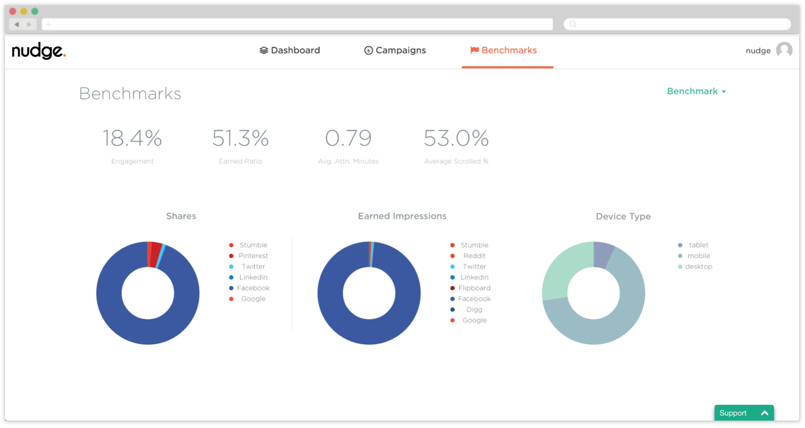 Nudge Network Benchmarks Dashboard