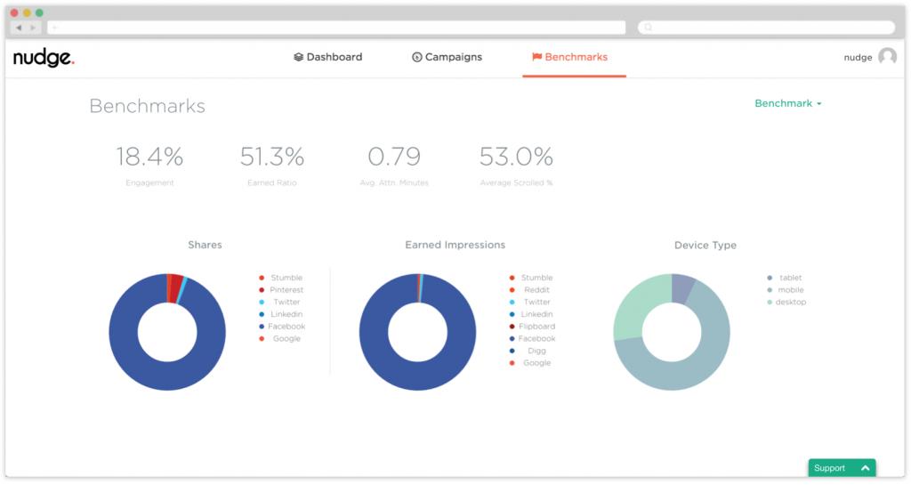 Nudge Benchmarks dashboard