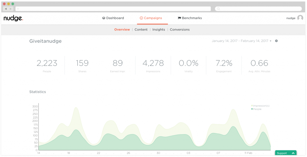 Screen shot of Nudge dashboard, which shows our post-click metrics