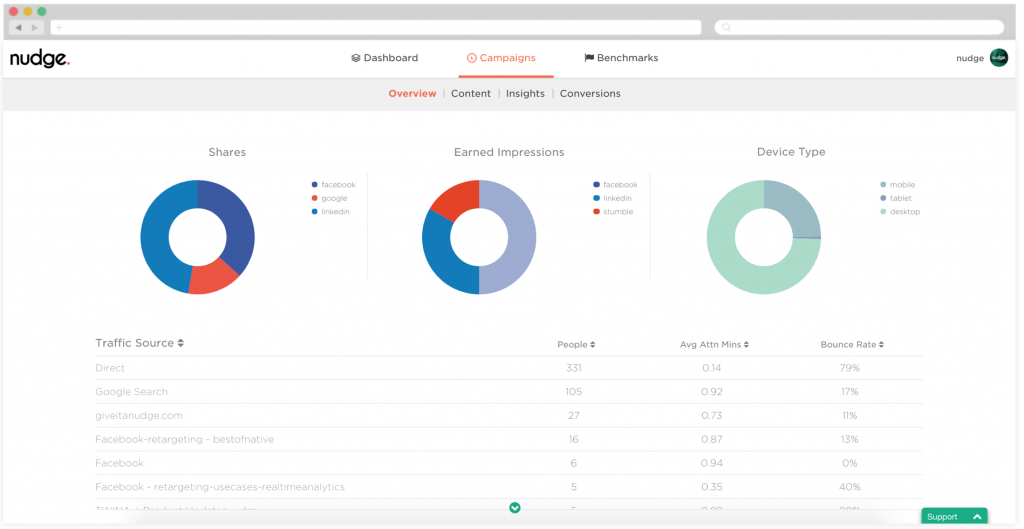 Screenshot of our dashboard including attention minutes