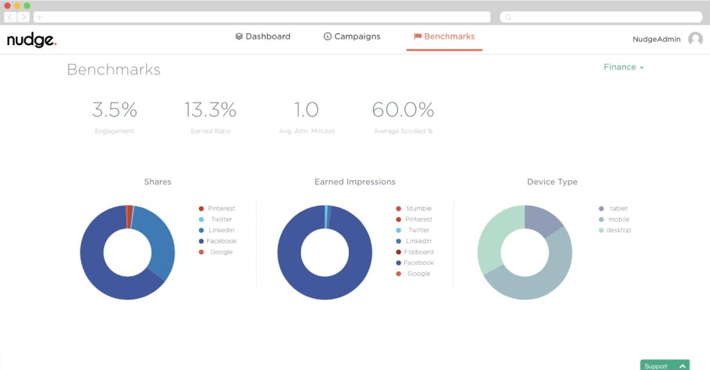 Nudge Content Benchmarks for the Finance Industry