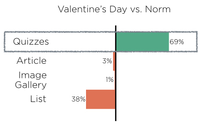 vday stats vs Nudge benchmarks