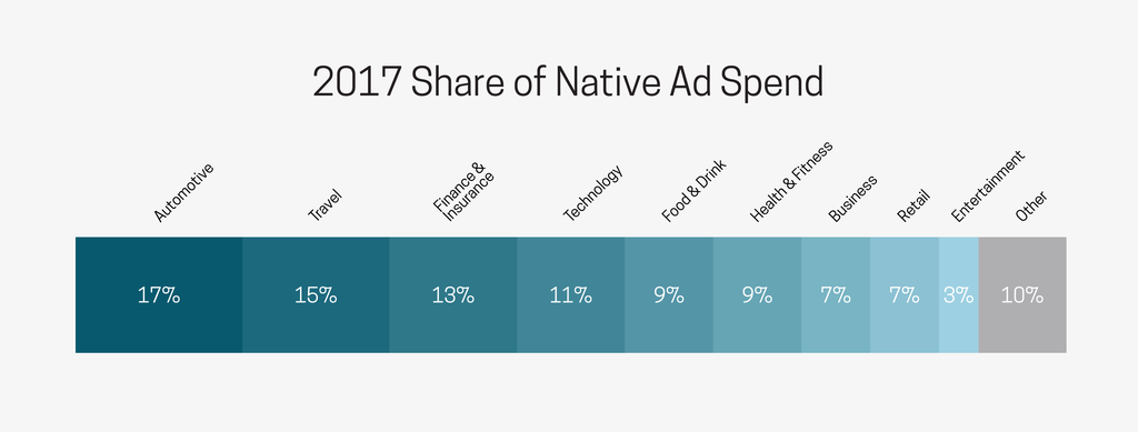 Nativo's-2017-share-of-spend