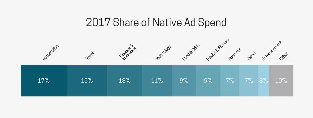 Nativo's-2017-share-of-spend