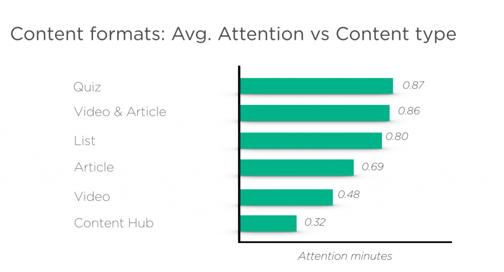 Travel: Avg. Attention v Content format