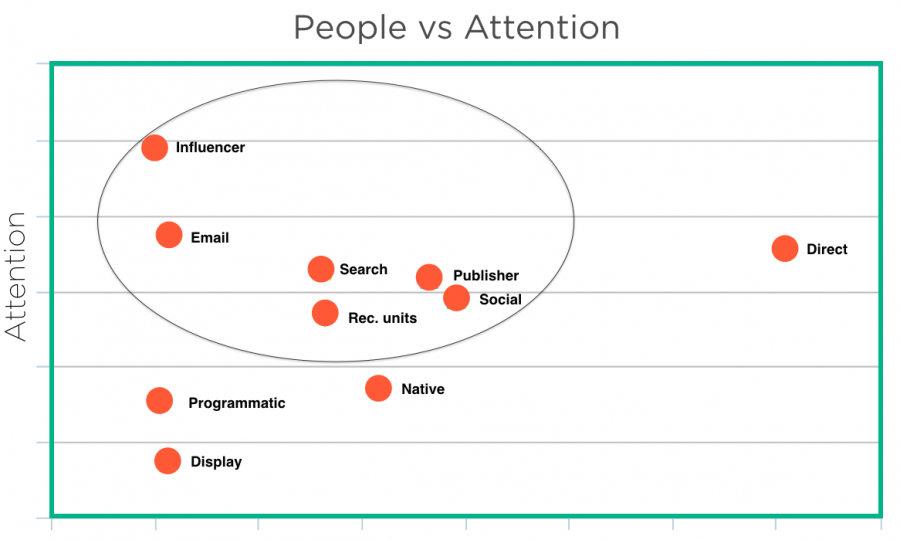 People vs Attention