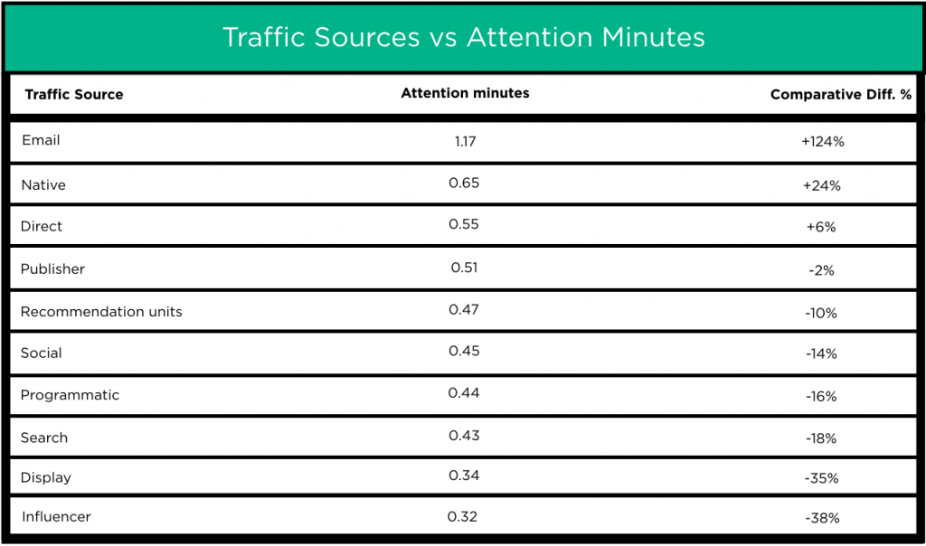 Travel: Traffic Sources vs Attention Minutes
