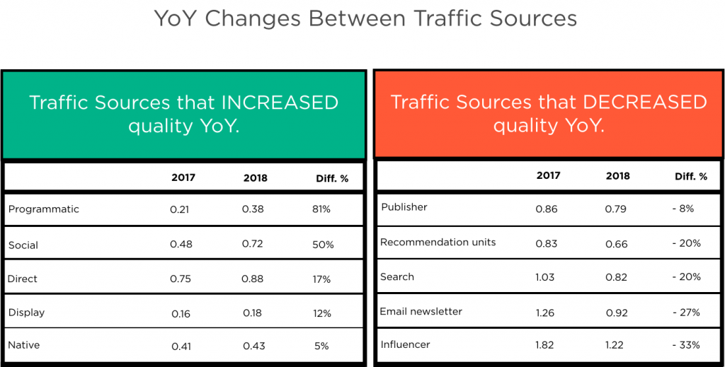 YoY Changes Between Traffic Sources