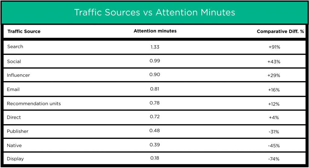 Traffic sources against attention