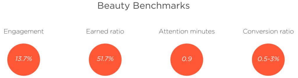 Beauty benchmarks