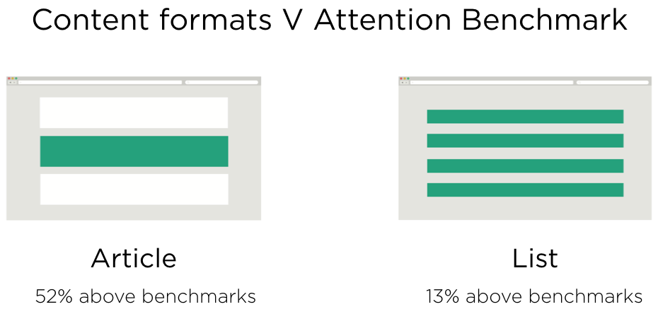 Content formats, benchmarks