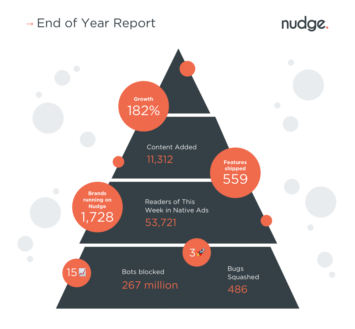 Nudge end of year report 2019