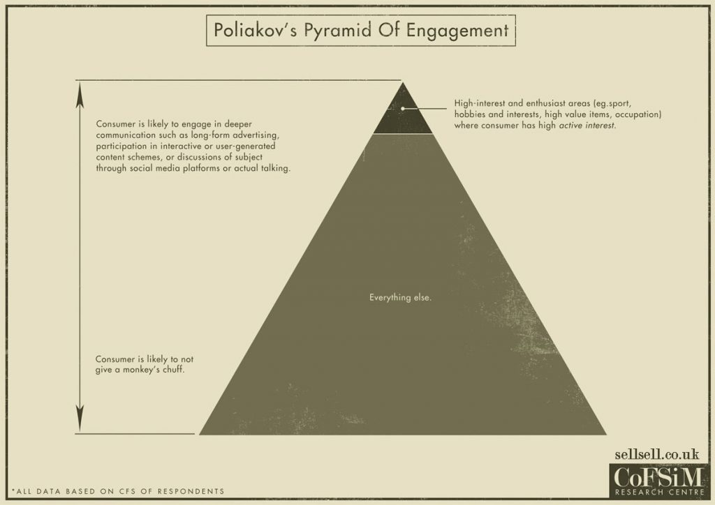 Poliakov Pyramid of Engagement