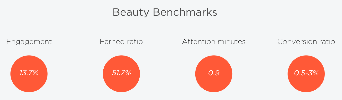 Beauty benchmarks