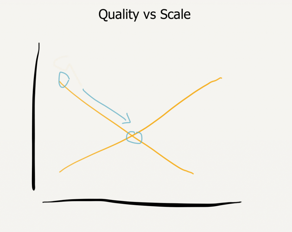 quality vs scale