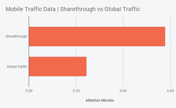 Mobile Traffic Data _ Sharethrough vs Global Traffic (3)