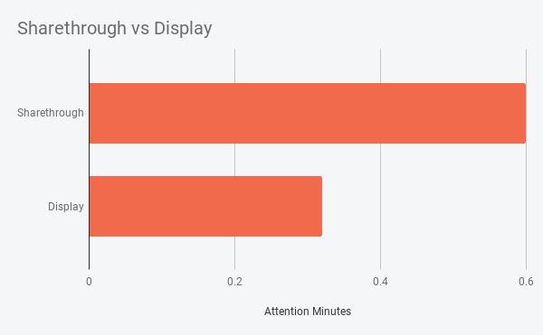 Sharethrough vs Display