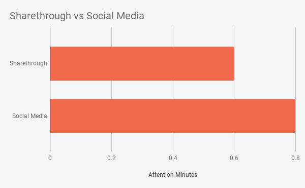 Sharethrough vs Social Media