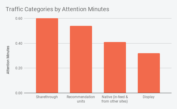 Traffic Categories by Attention Minutes (1)