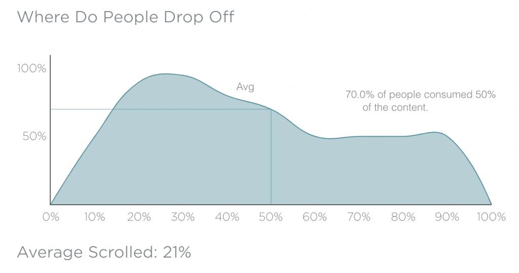 average scroll graph